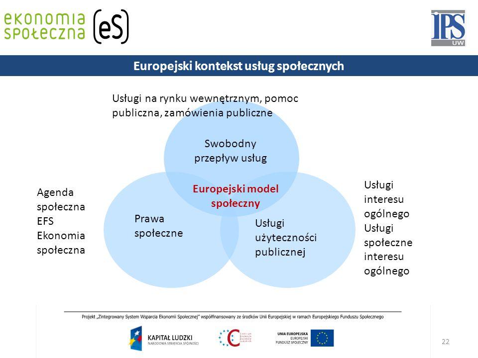 22 Swobodny przepływ usług Usługi użyteczności publicznej Prawa społeczne Europejski model społeczny Usługi na rynku wewnętrznym, pomoc publiczna, zamówienia publiczne Usługi interesu ogólnego Usługi społeczne interesu ogólnego Agenda społeczna EFS Ekonomia społeczna Europejski kontekst usług społecznych