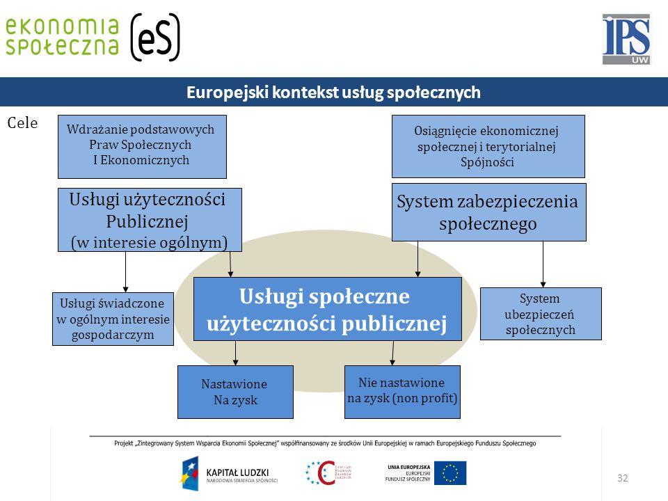 32 Usługi społeczne użyteczności publicznej System ubezpieczeń społecznych System zabezpieczenia społecznego Usługi użyteczności Publicznej (w interesie ogólnym) Osiągnięcie ekonomicznej społecznej i terytorialnej Spójności Wdrażanie podstawowych Praw Społecznych I Ekonomicznych Usługi świadczone w ogólnym interesie gospodarczym Nie nastawione na zysk (non profit) Nastawione Na zysk Cele Europejski kontekst usług społecznych