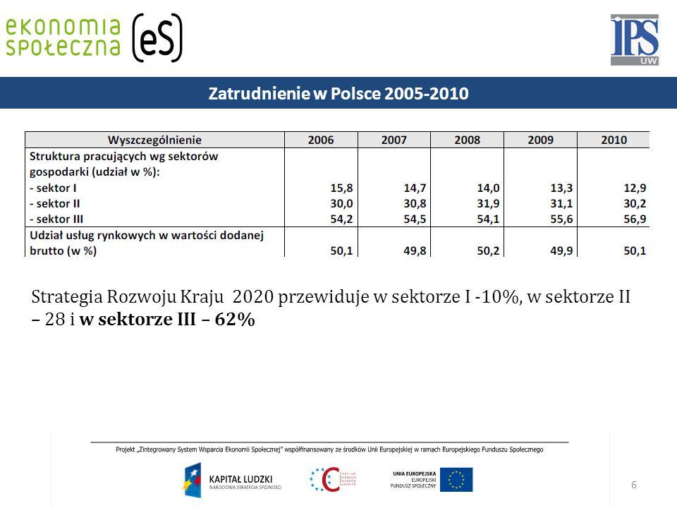 6 Strategia Rozwoju Kraju 2020 przewiduje w sektorze I -10%, w sektorze II – 28 i w sektorze III – 62% Zatrudnienie w Polsce 2005-2010