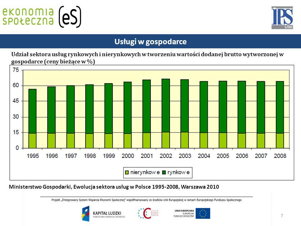 7 Udział sektora usług rynkowych i nierynkowych w tworzeniu wartości dodanej brutto wytworzonej w gospodarce (ceny bieżące w %) Ministerstwo Gospodarki, Ewolucja sektora usług w Polsce 1995-2008, Warszawa 2010 Usługi w gospodarce