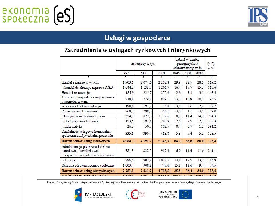 8 Projekt współfinansowany ze środków Unii Europejskiej w ramach Europejskiego Funduszu Społecznego.