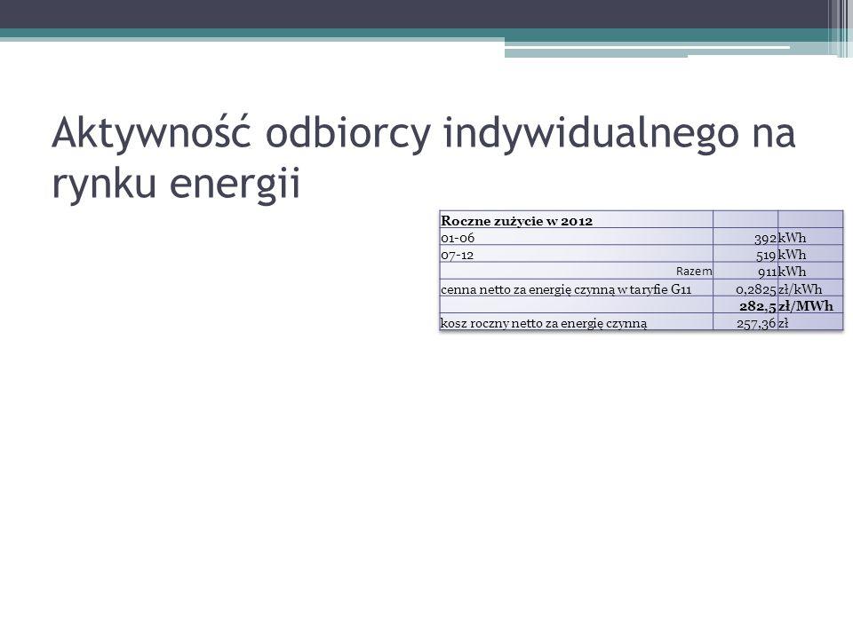 Aktywność odbiorcy indywidualnego na rynku energii