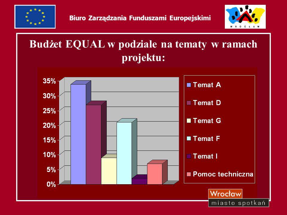 15 Biuro Zarządzania Funduszami Europejskimi Budżet EQUAL w podziale na tematy w ramach projektu: