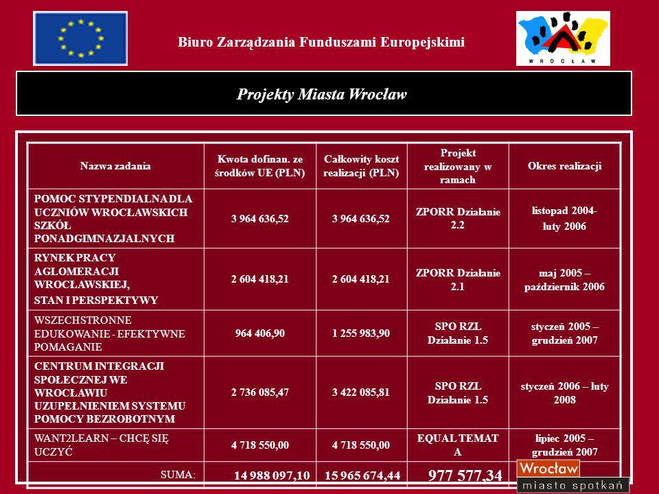 2 Projekty Miasta Wrocław Nazwa zadania Kwota dofinan. ze środków UE (PLN) Całkowity koszt realizacji (PLN) Projekt realizowany w ramach Okres realiza