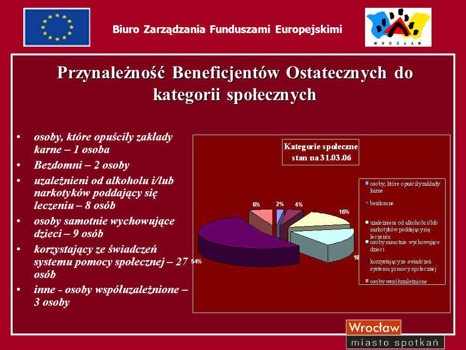 23 Biuro Zarządzania Funduszami Europejskimi Przynależność Beneficjentów Ostatecznych do kategorii społecznych osoby, które opuściły zakłady karne – 1