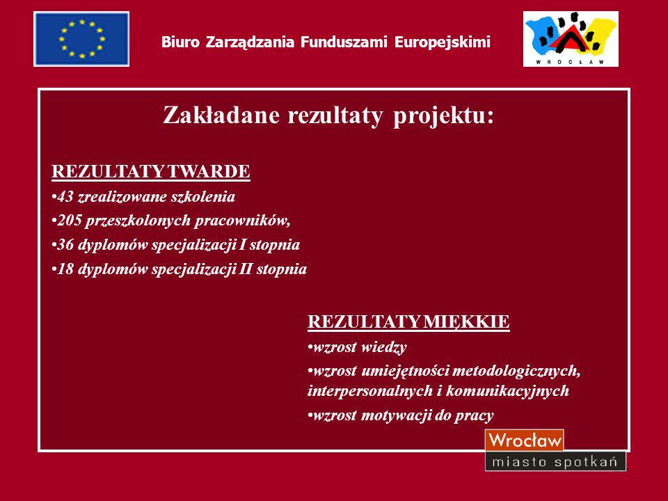 28 Biuro Zarządzania Funduszami Europejskimi Zakładane rezultaty projektu: REZULTATY TWARDE 43 zrealizowane szkolenia 205 przeszkolonych pracowników,