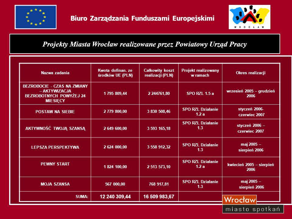 34 Biuro Zarządzania Funduszami Europejskimi Projekty Miasta Wrocław realizowane przez Powiatowy Urząd Pracy Nazwa zadania Kwota dofinan. ze środków U