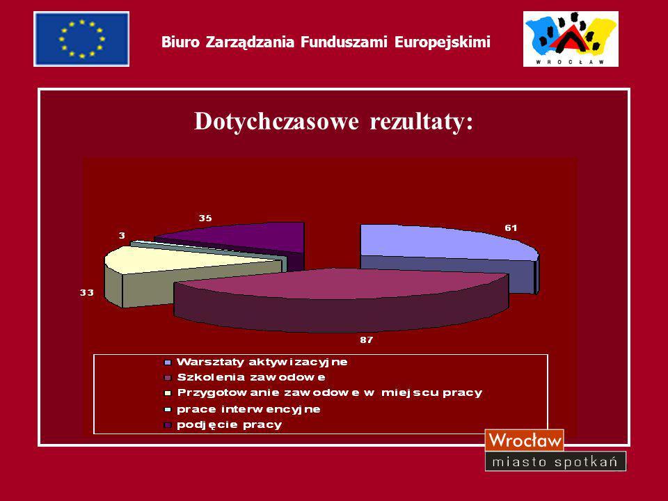39 Biuro Zarządzania Funduszami Europejskimi Dotychczasowe rezultaty: