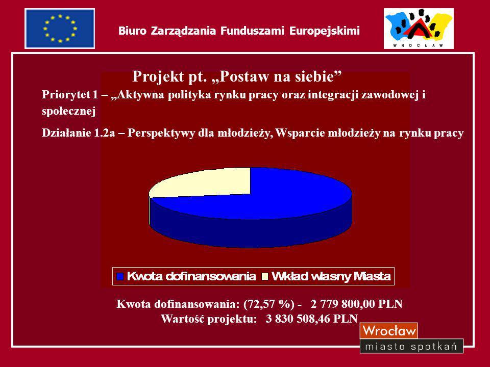 """40 Biuro Zarządzania Funduszami Europejskimi Priorytet 1 – """"Aktywna polityka rynku pracy oraz integracji zawodowej i społecznej Działanie 1.2a – Persp"""