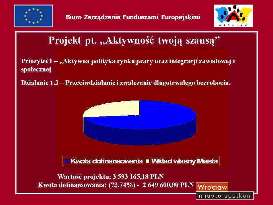 """44 Biuro Zarządzania Funduszami Europejskimi Projekt pt. """"Aktywność twoją szansą"""" Priorytet 1 – """"Aktywna polityka rynku pracy oraz integracji zawodowe"""