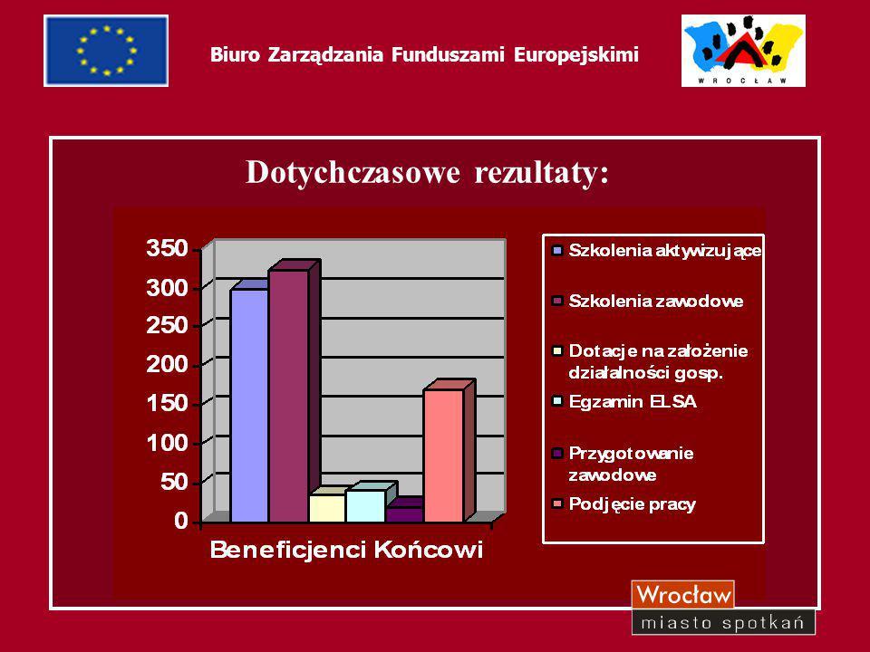53 Biuro Zarządzania Funduszami Europejskimi Dotychczasowe rezultaty: