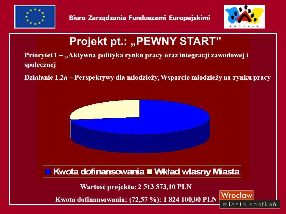 """54 Biuro Zarządzania Funduszami Europejskimi Wartość projektu: 2 513 573,10 PLN Kwota dofinansowania: (72,57 %): 1 824 100,00 PLN Projekt pt.: """"PEWNY"""