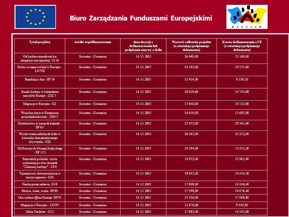 64 Biuro Zarządzania Funduszami Europejskimi Tytuł projektuźródło współfinansowaniadata decyzji o dofinansowaniu lub podpisania umowy o dofin Wartość