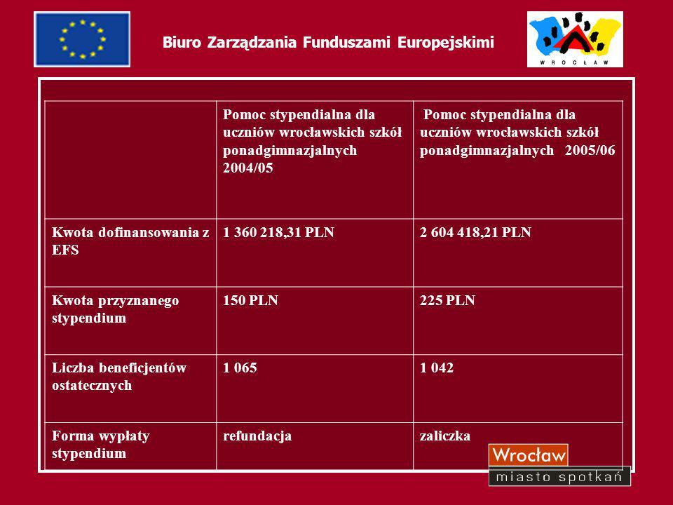 8 Biuro Zarządzania Funduszami Europejskimi Pomoc stypendialna dla uczniów wrocławskich szkół ponadgimnazjalnych 2004/05 Pomoc stypendialna dla ucznió