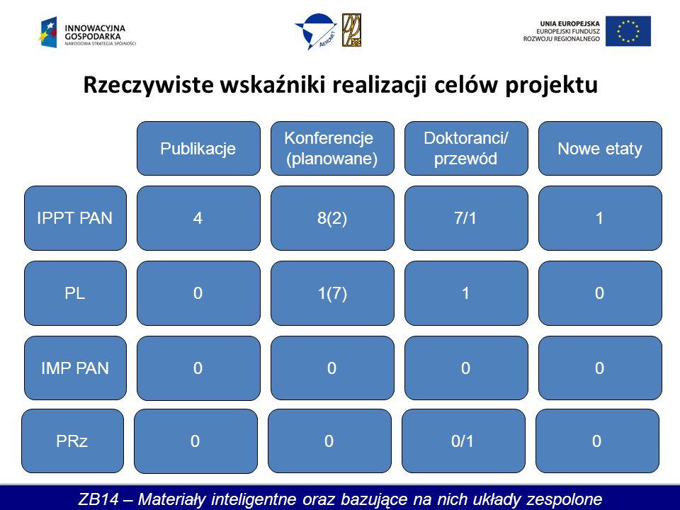 IPPT PAN Publikacje Doktoranci/ przewód Nowe etaty PL IMP PAN 4 0 0 7/1 1 0 1 0 0 8(2) 1(7) 0 Konferencje (planowane) Rzeczywiste wskaźniki realizacji celów projektu ZB14 – Materiały inteligentne oraz bazujące na nich układy zespolone PRz 0 0/100