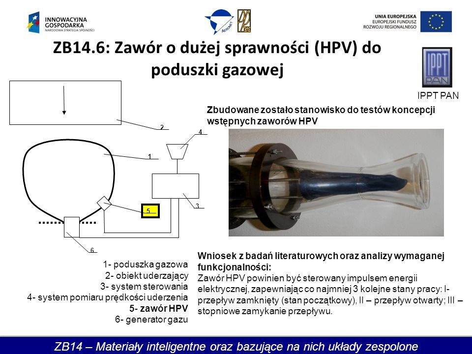 ZB14.6: Zawór o dużej sprawności (HPV) do poduszki gazowej 6 1 5 2 3 4 1- poduszka gazowa 2- obiekt uderzający 3- system sterowania 4- system pomiaru prędkości uderzenia 5- zawór HPV 6- generator gazu Zbudowane zostało stanowisko do testów koncepcji wstępnych zaworów HPV Wniosek z badań literaturowych oraz analizy wymaganej funkcjonalności: Zawór HPV powinien być sterowany impulsem energii elektrycznej, zapewniając co najmniej 3 kolejne stany pracy: I- przepływ zamknięty (stan początkowy), II – przepływ otwarty; III – stopniowe zamykanie przepływu.