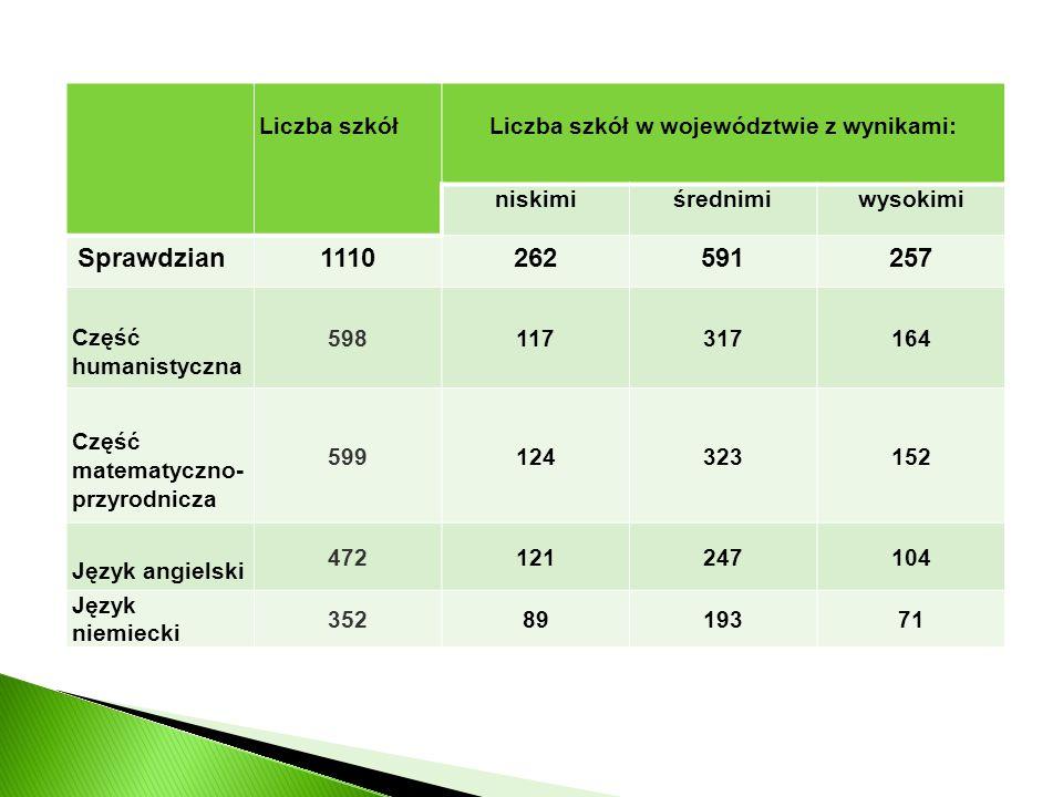 Liczba szkółLiczba szkół w województwie z wynikami: niskimiśrednimiwysokimi Sprawdzian1110262591257 Część humanistyczna 598117317164 Część matematyczno- przyrodnicza 599124323152 Język angielski 472121247104 Język niemiecki 3528919371