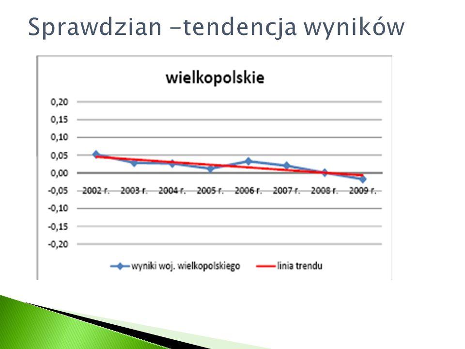 Część humanistyczna Średnia Część matematyczno - przyrodnicza Średnia pkt% % Kraj31,6763,34Kraj26,0352,06 Okręg31,1262,24Okręg25,4150,82 mazowieckie32,8165,62mazowieckie27,5355,06 małopolskie32,665,3małopolskie27,254,3 podkarpackie32,464,9kujawsko-pomorskie26,553 lubelskie3263,9podlaskie26,553 śląskie31,9863,96łódzkie26,452,8 łódzkie31,4262,84podkarpackie26,352,7 lubuskie31,2862,56śląskie25,8451,68 kujawsko-pomorskie31,262,4lubelskie25,751,3 opolskie31,262,3wielkopolskie25,6551,3 podlaskie31,262,4pomorskie25,651,2 zachodniopomorskie31,1762,34opolskie25,450,9 świętokrzyskie31,1262,24warmińsko-mazurskie25,250,4 dolnośląskie31,162,3dolnośląskie25,250,5 wielkopolskie31,0462,08lubuskie25,1350,26 pomorskie30,7261,44świętokrzyskie25,1350,26 warmińsko-mazurskie30,460,8zachodniopomorskie25,0550,1