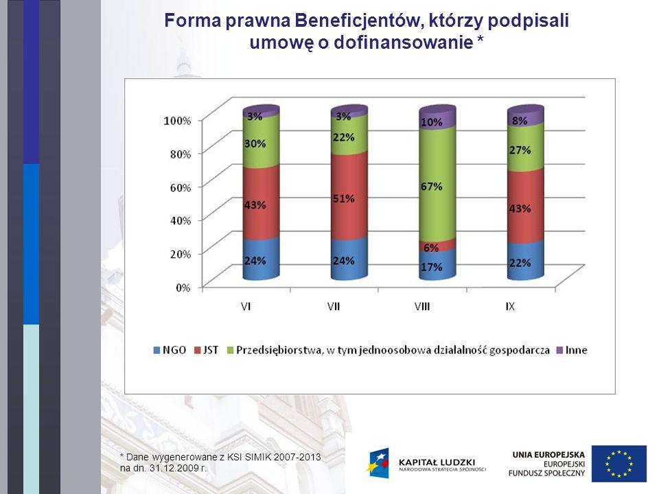 Forma prawna Beneficjentów, którzy podpisali umowę o dofinansowanie * * Dane wygenerowane z KSI SIMIK 2007-2013 na dn.