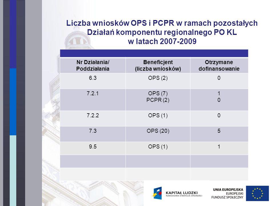 Nr Działania/ Poddziałania Beneficjent (liczba wniosków) Otrzymane dofinansowanie 6.3OPS (2)0 7.2.1OPS (7) PCPR (2) 1010 7.2.2OPS (1)0 7.3OPS (20)5 9.5OPS (1)1 Liczba wniosków OPS i PCPR w ramach pozostałych Działań komponentu regionalnego PO KL w latach 2007-2009