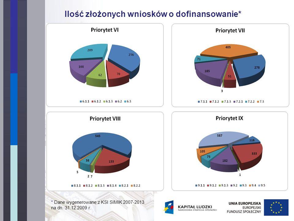 Ilość złożonych wniosków o dofinansowanie* * Dane wygenerowane z KSI SIMIK 2007-2013 na dn.