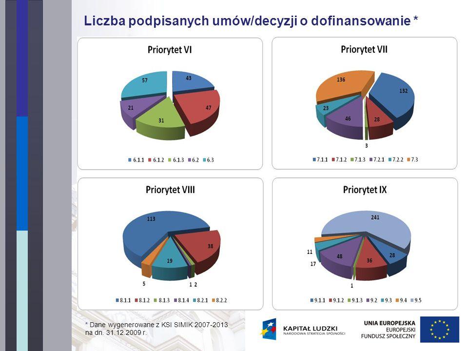 Liczba podpisanych umów/decyzji o dofinansowanie * * Dane wygenerowane z KSI SIMIK 2007-2013 na dn.