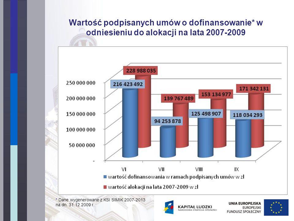 Wartość podpisanych umów o dofinansowanie* w odniesieniu do alokacji na lata 2007-2009 * Dane wygenerowane z KSI SIMIK 2007-2013 na dn.