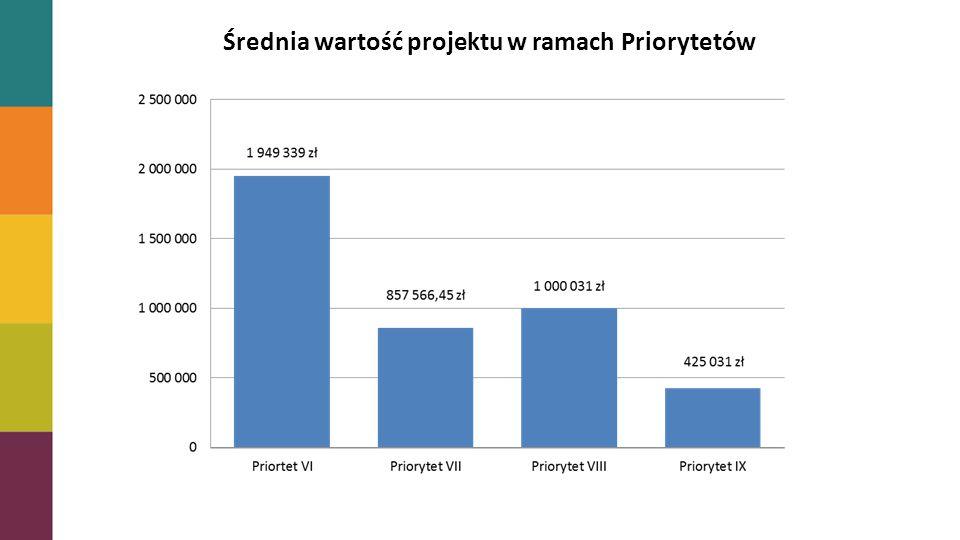 Stopień zakontraktowania alokacji Średnia wartość projektu w ramach Priorytetów