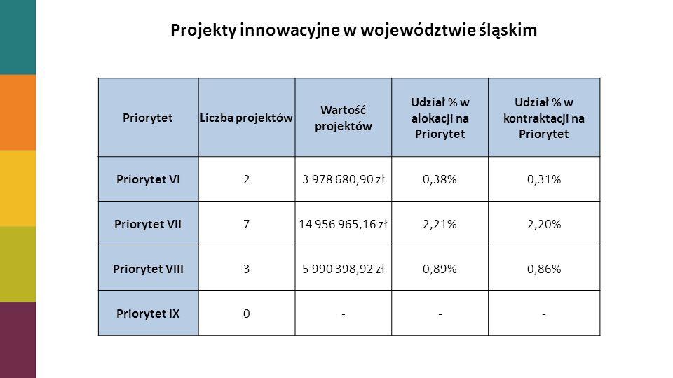 Projekty innowacyjne PriorytetLiczba projektówWartość projektów Udział % w alokacji na Priorytet Udział % w kontraktacji na Priorytet VI23 978 680,900,38%0,46% VII715 090 473,362,24%2,42% VIII35 990 398,920,89%0,98% IX00-- Projekty innowacyjne w województwie śląskim PriorytetLiczba projektów Wartość projektów Udział % w alokacji na Priorytet Udział % w kontraktacji na Priorytet Priorytet VI23 978 680,90 zł0,38%0,31% Priorytet VII714 956 965,16 zł2,21%2,20% Priorytet VIII35 990 398,92 zł0,89%0,86% Priorytet IX0---