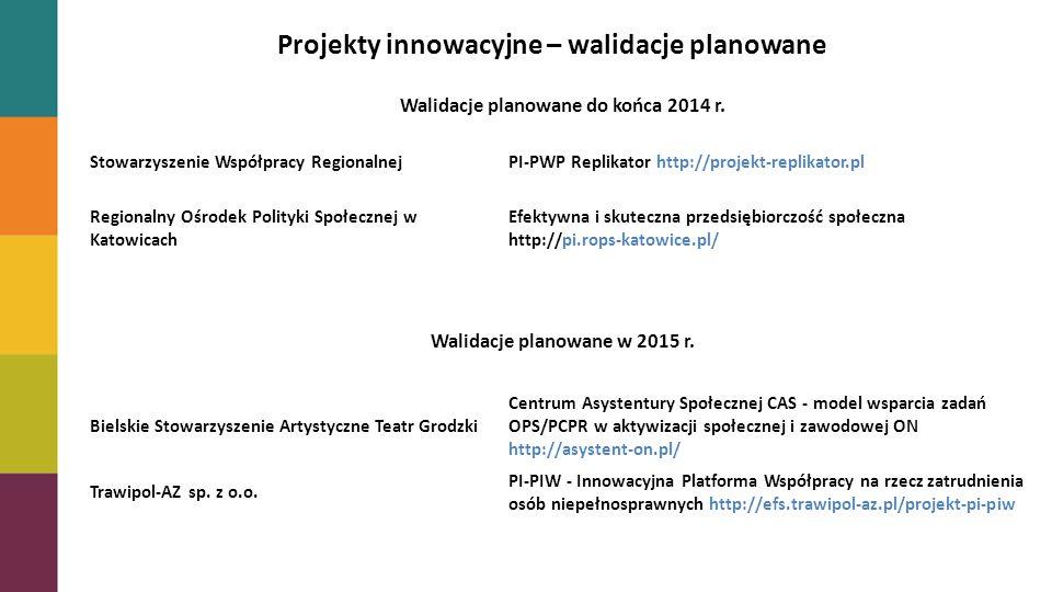 Projekty innowacyjne PriorytetLiczba projektówWartość projektów Udział % w alokacji na Priorytet Udział % w kontraktacji na Priorytet VI23 978 680,900,38%0,46% VII715 090 473,362,24%2,42% VIII35 990 398,920,89%0,98% IX00-- Projekty innowacyjne – walidacje planowane Walidacje planowane do końca 2014 r.
