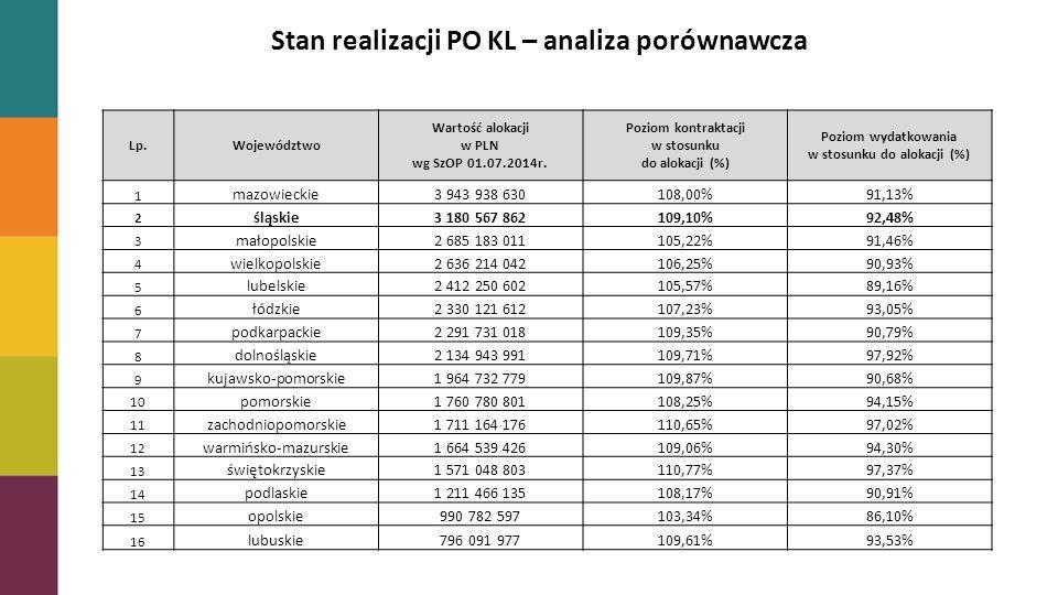 Stan realizacji PO KL – analiza porównawcza Lp.Województwo Wartość alokacji w PLN wg SzOP 01.07.2014r.