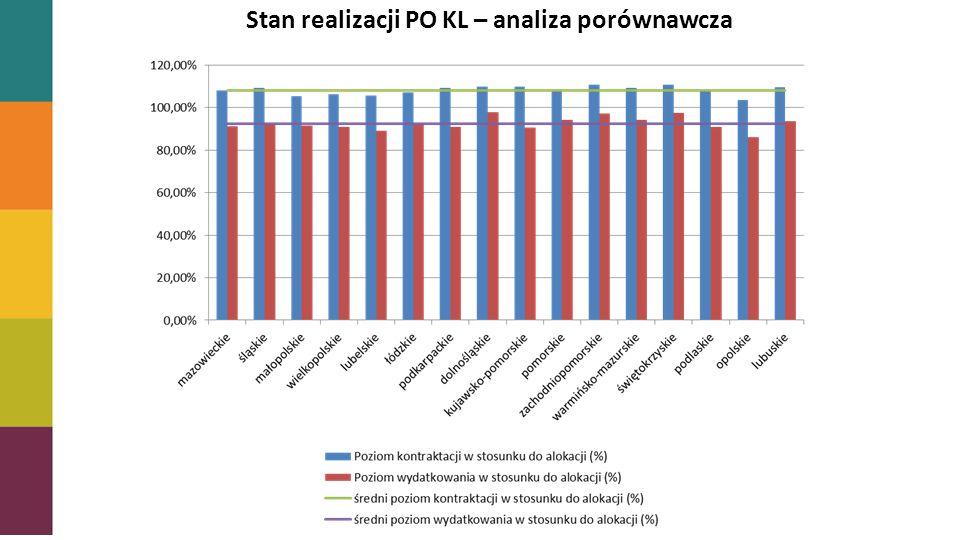 Stopień zakontraktowania alokacji Stan realizacji PO KL – analiza porównawcza