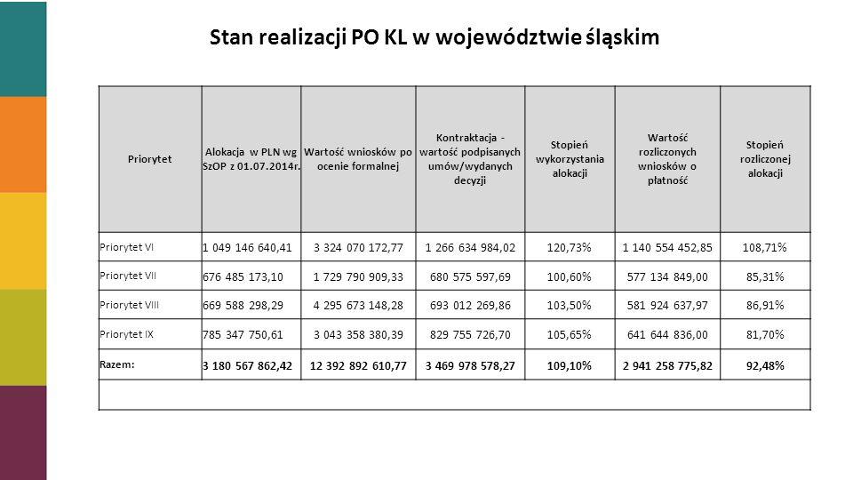 Stopień zakontraktowania alokacji Stan realizacji PO KL w województwie śląskim Priorytet Alokacja w PLN wg SzOP z 01.07.2014r.