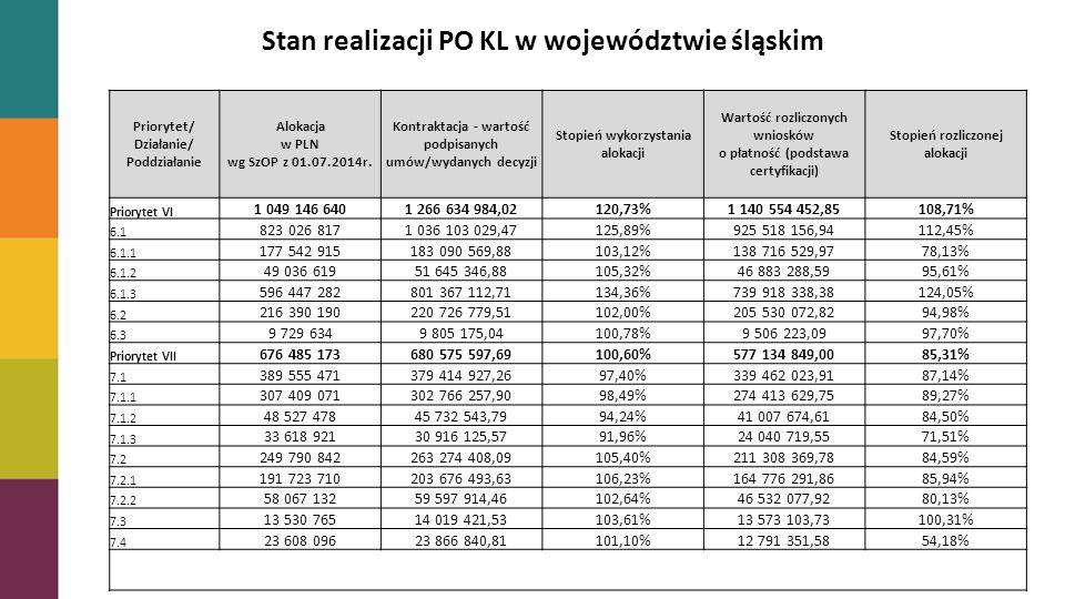 Stan realizacji PO KL w województwie śląskim Priorytet/ Działanie/ Poddziałanie Alokacja w PLN wg SzOP z 01.07.2014r.