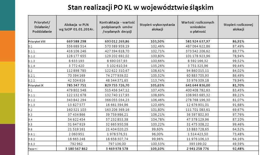 Stopień zakontraktowania alokacji Stan realizacji PO KL w województwie śląskim Priorytet/ Działanie/ Poddziałanie Alokacja w PLN wg SzOP 01.01.2014r.