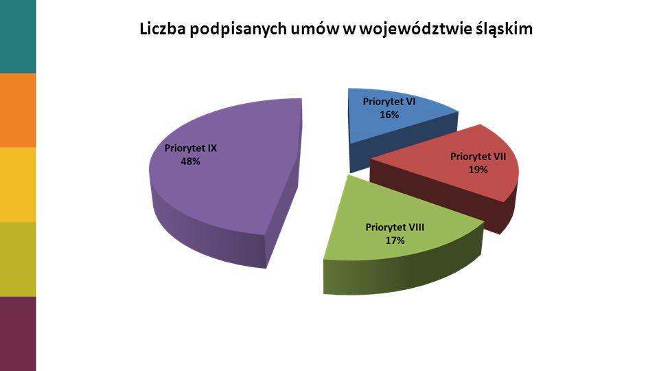 Stopień zakontraktowania alokacji Liczba podpisanych umów w województwie śląskim