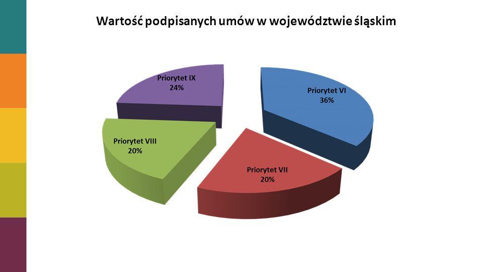 Stopień zakontraktowania alokacji Wartość podpisanych umów w województwie śląskim