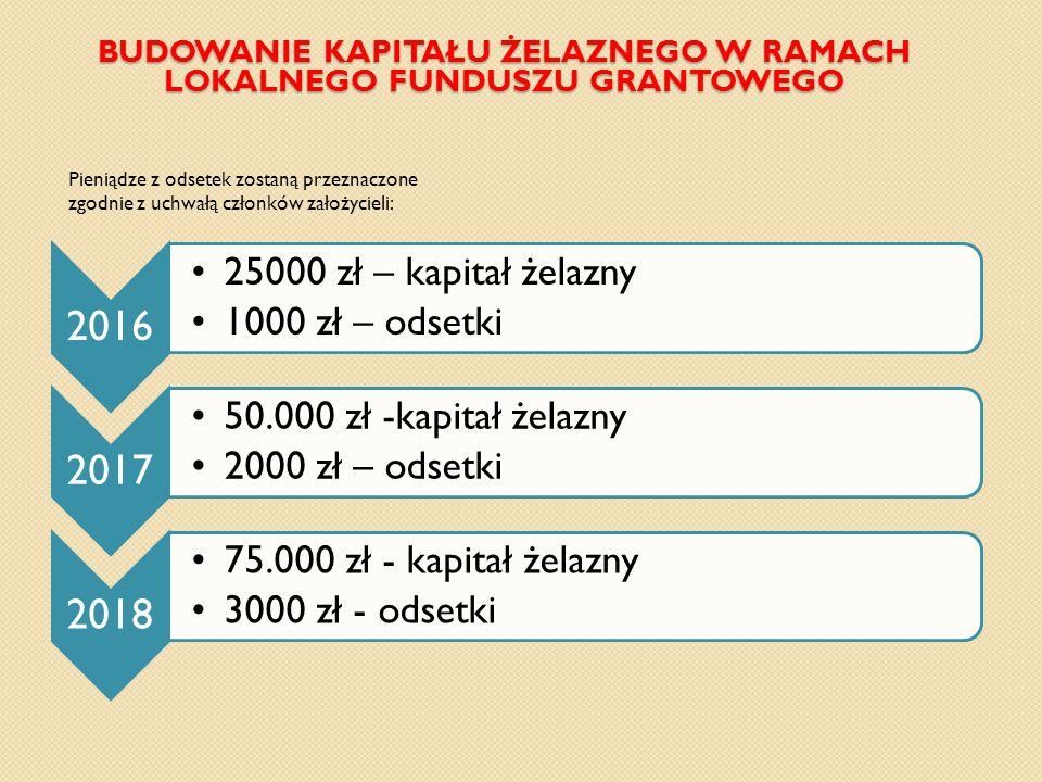 Pieniądze z odsetek zostaną przeznaczone zgodnie z uchwałą członków założycieli: 2016 25000 zł – kapitał żelazny 1000 zł – odsetki 2017 50.000 zł -kapitał żelazny 2000 zł – odsetki 2018 75.000 zł - kapitał żelazny 3000 zł - odsetki BUDOWANIE KAPITAŁU ŻELAZNEGO W RAMACH LOKALNEGO FUNDUSZU GRANTOWEGO