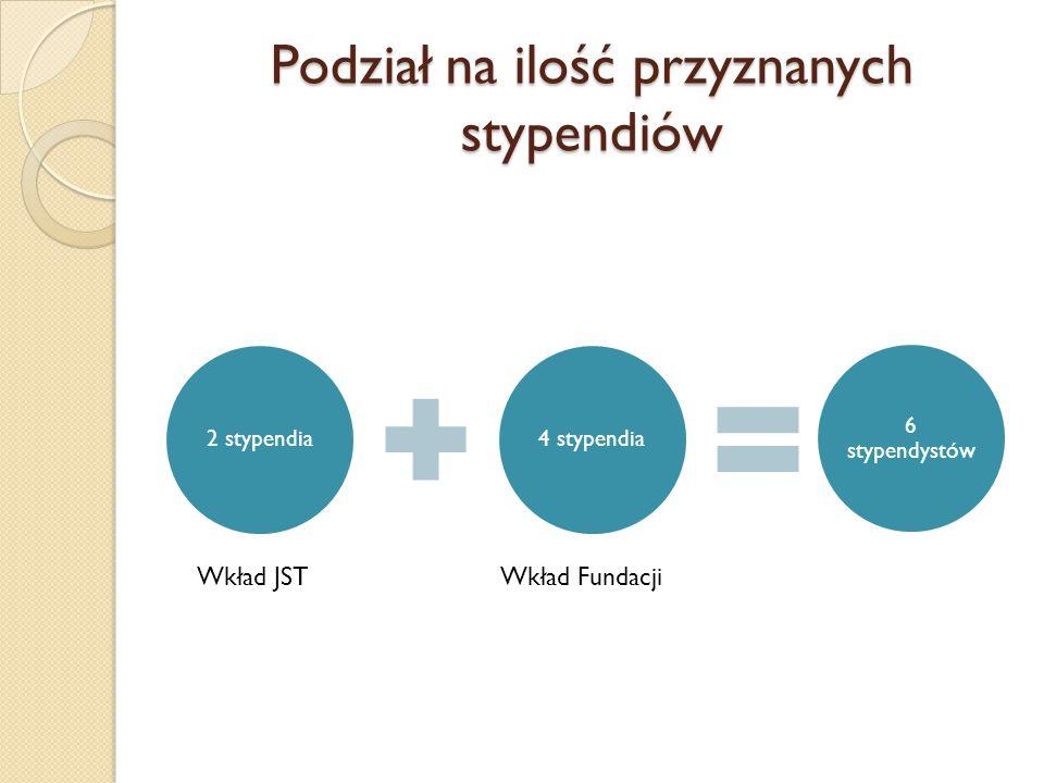 Podział na ilość przyznanych stypendiów 2 stypendia4 stypendia 6 stypendystów Wkład JSTWkład Fundacji