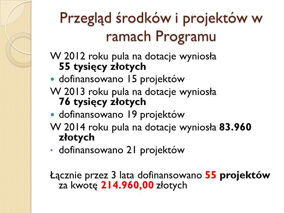 Przegląd środków i projektów w ramach Programu W 2012 roku pula na dotacje wyniosła 55 tysięcy złotych dofinansowano 15 projektów W 2013 roku pula na dotacje wyniosła 76 tysięcy złotych dofinansowano 19 projektów W 2014 roku pula na dotacje wyniosła 83.960 złotych dofinansowano 21 projektów Łącznie przez 3 lata dofinansowano 55 projektów za kwotę 214.960,00 złotych