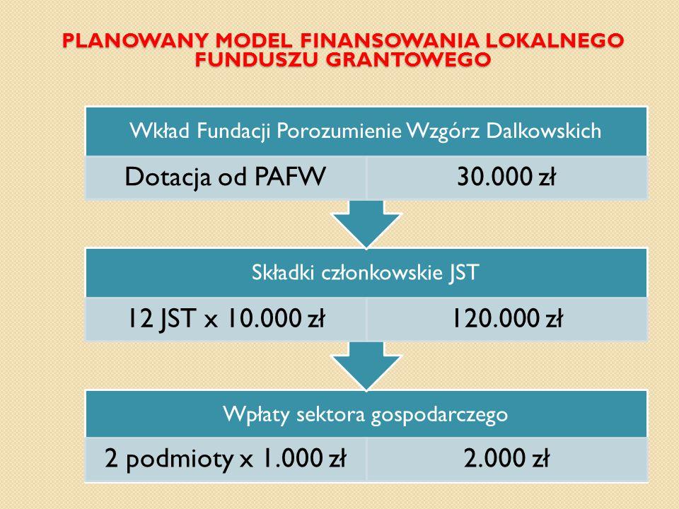 PLANOWANY MODEL FINANSOWANIA LOKALNEGO FUNDUSZU GRANTOWEGO Wpłaty sektora gospodarczego 2 podmioty x 1.000 zł2.000 zł Składki członkowskie JST 12 JST x 10.000 zł120.000 zł Wkład Fundacji Porozumienie Wzgórz Dalkowskich Dotacja od PAFW30.000 zł