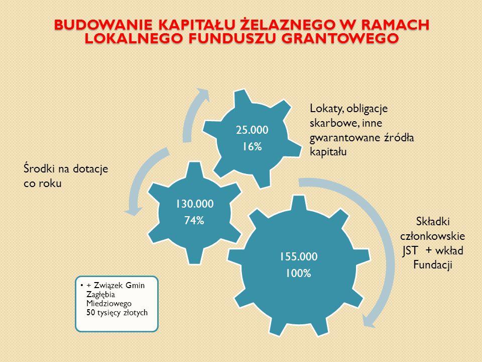 BUDOWANIE KAPITAŁU ŻELAZNEGO W RAMACH LOKALNEGO FUNDUSZU GRANTOWEGO 155.000 100% + Związek Gmin Zagłębia Miedziowego 50 tysięcy złotych 130.000 74% 25.000 16% Lokaty, obligacje skarbowe, inne gwarantowane źródła kapitału Składki członkowskie JST + wkład Fundacji Środki na dotacje co roku