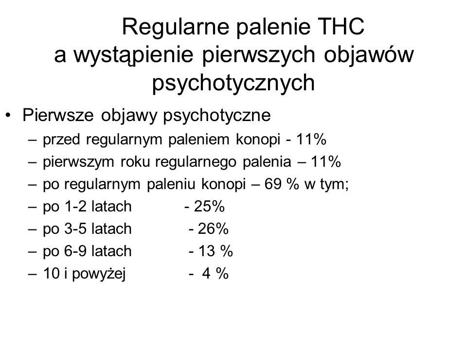 Regularne palenie THC a wystąpienie pierwszych objawów psychotycznych Pierwsze objawy psychotyczne –przed regularnym paleniem konopi - 11% –pierwszym