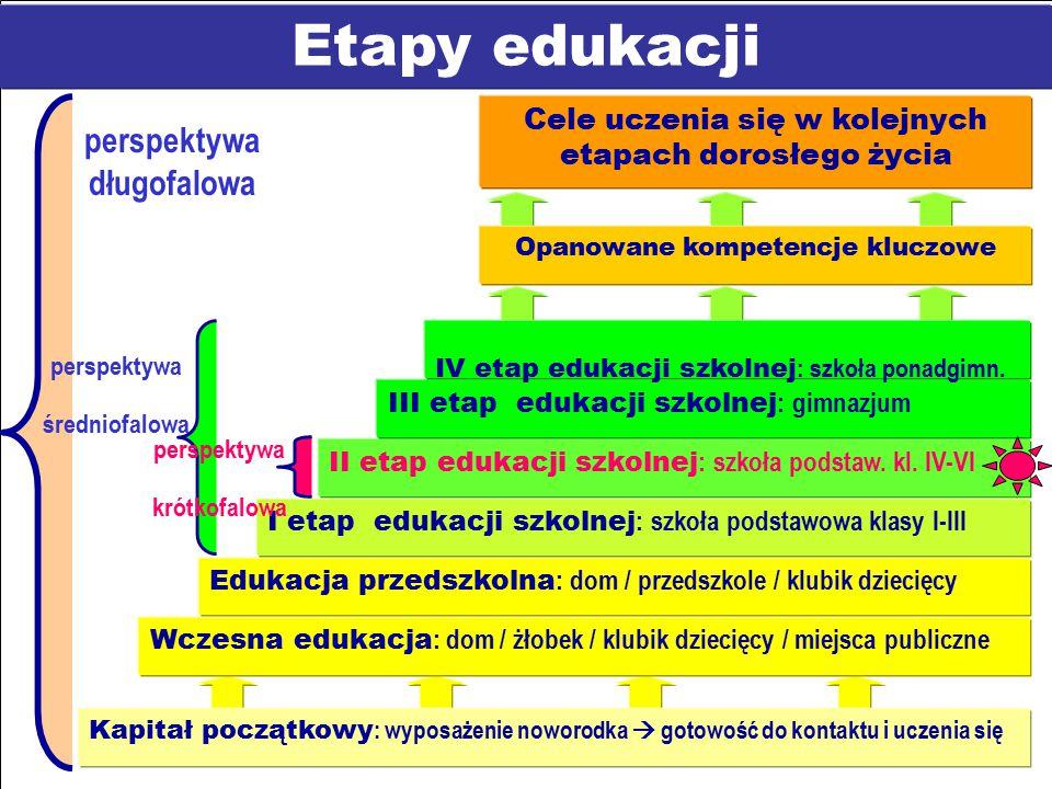 Etapy edukacji perspektywa długofalowa Kapitał początkowy : wyposażenie noworodka  gotowość do kontaktu i uczenia się Wczesna edukacja : dom / żłobek