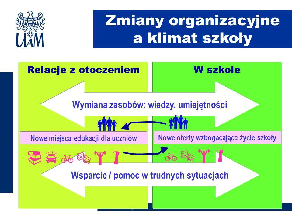 Relacje z otoczeniemW szkole Zmiany organizacyjne a klimat szkoły Wymiana zasobów: wiedzy, umiejętności Wsparcie / pomoc w trudnych sytuacjach Nowe mi