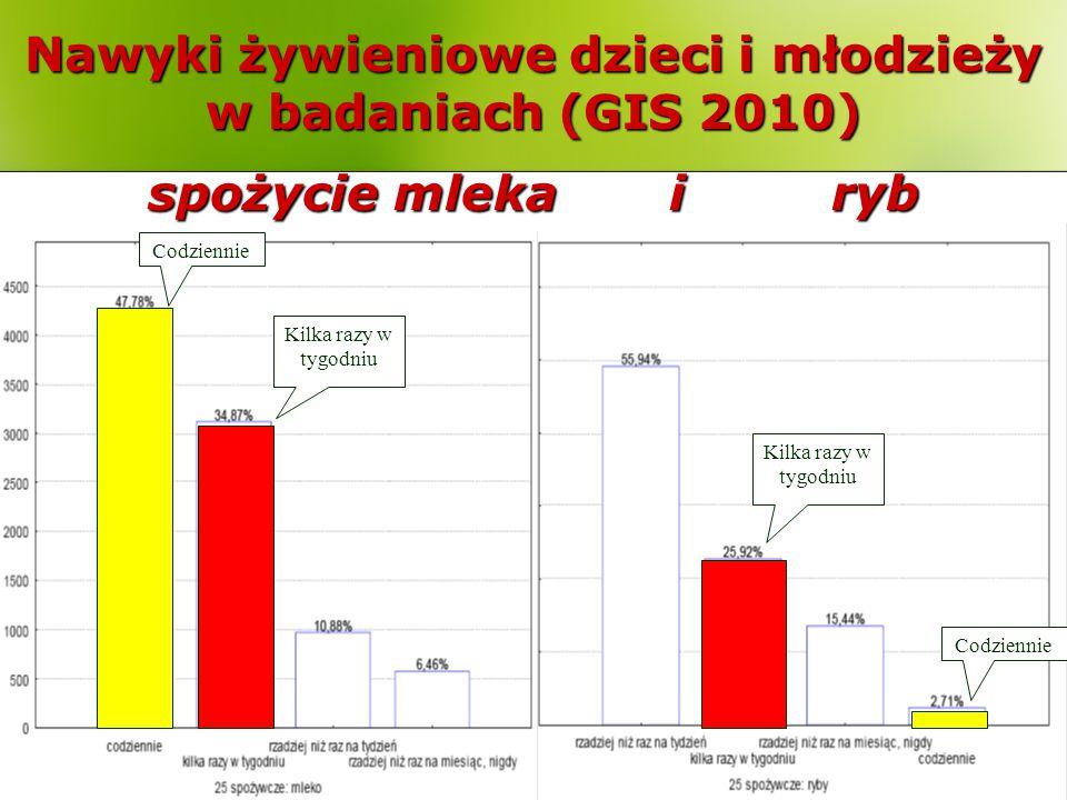 Nawyki żywieniowe dzieci i młodzieży w badaniach (GIS 2010) spożycie mleka i ryb Kilka razy w tygodniu Codziennie
