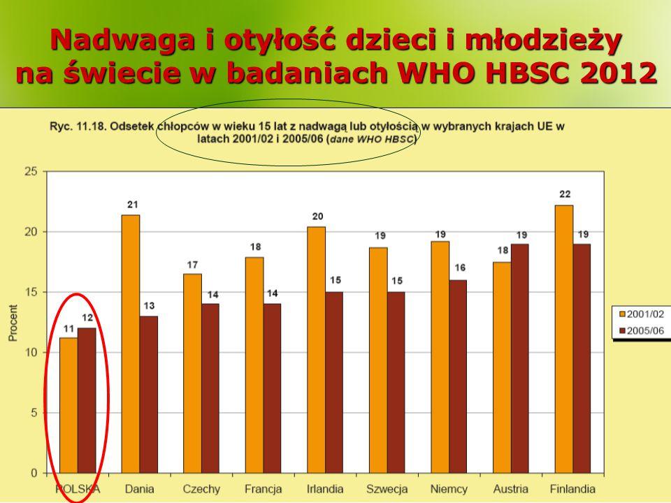 Nawyki żywieniowe dzieci i młodzieży w badaniach (GIS 2010) spożycie mięsa czerwonego mięsa białego Kilka razy w tygodniu Codziennie