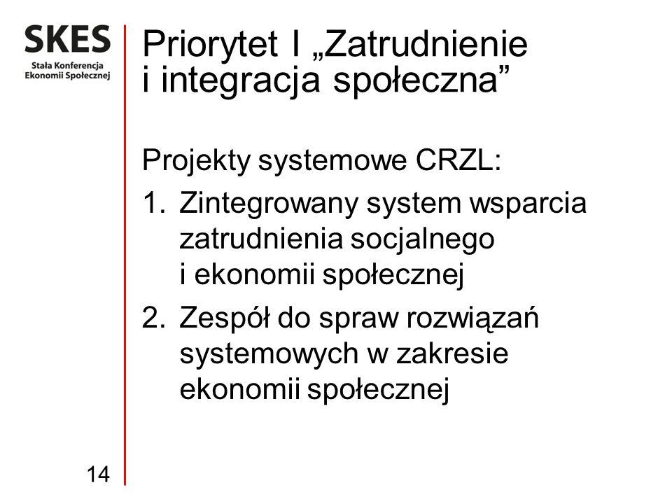 """Projekty systemowe CRZL: 1.Zintegrowany system wsparcia zatrudnienia socjalnego i ekonomii społecznej 2.Zespół do spraw rozwiązań systemowych w zakresie ekonomii społecznej Priorytet I """"Zatrudnienie i integracja społeczna 14"""