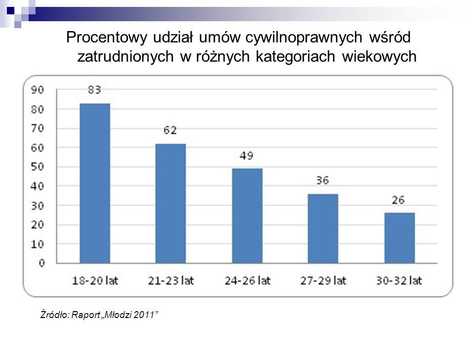 Umowy czasowe: pomost czy pułapka Z analizy wynika, iż każda z form czasowego zatrudnienia dawała 40 proc.