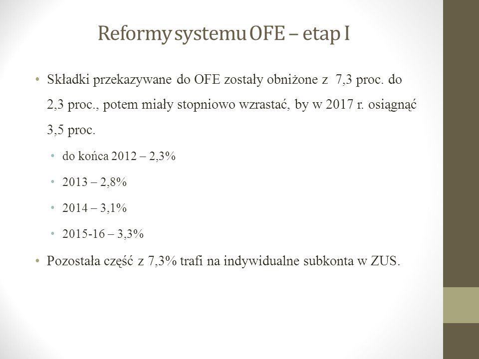Reformy systemu OFE – etap I Składki przekazywane do OFE zostały obniżone z 7,3 proc. do 2,3 proc., potem miały stopniowo wzrastać, by w 2017 r. osiąg